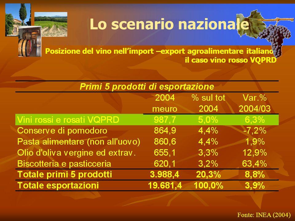 Lo scenario nazionale Posizione del vino nell'import –export agroalimentare italiano: il caso vino rosso VQPRD.