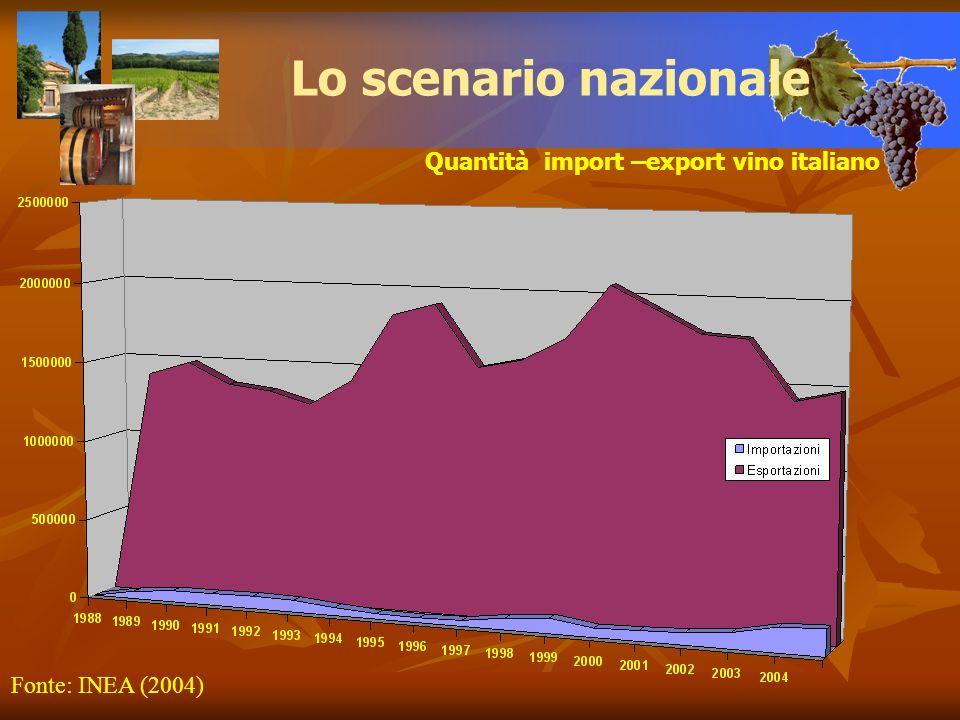 Lo scenario nazionale Quantità import –export vino italiano