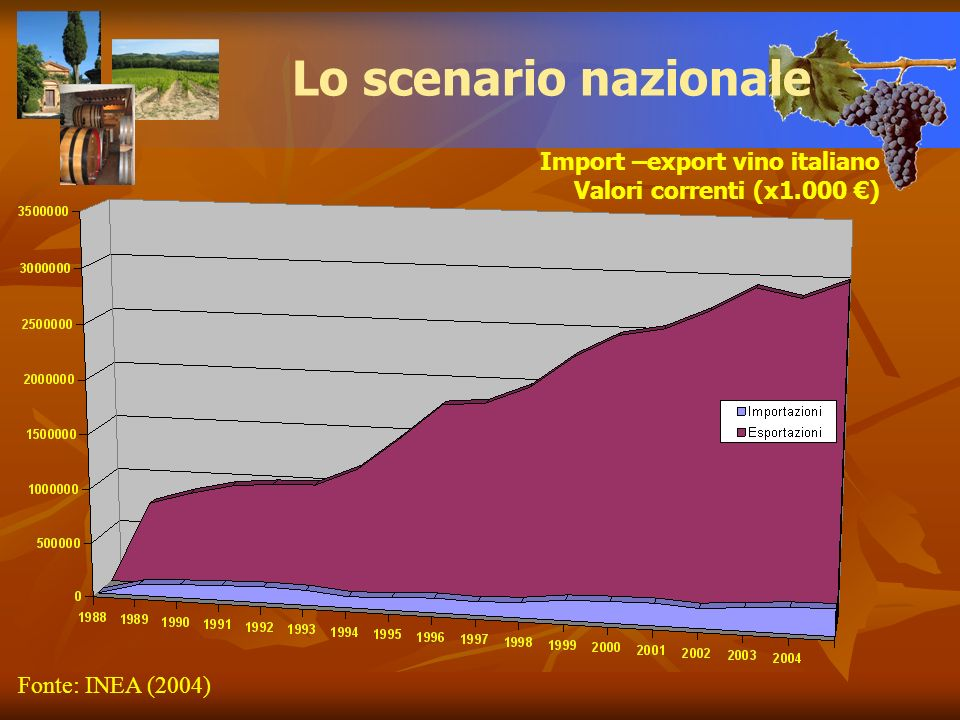 Lo scenario nazionale Import –export vino italiano
