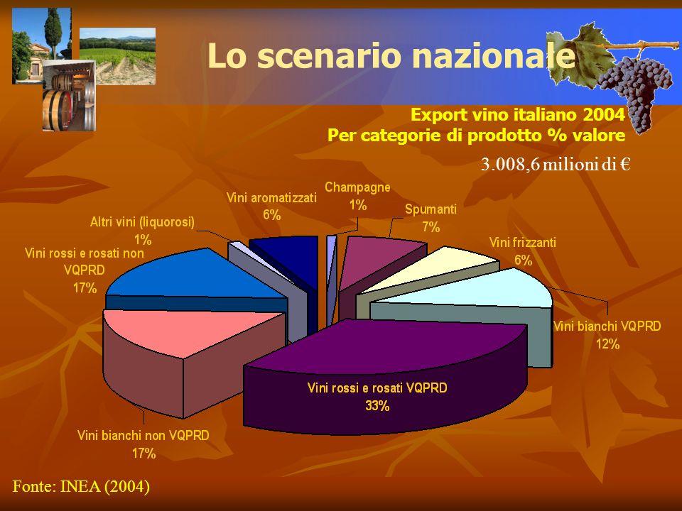 Lo scenario nazionale 3.008,6 milioni di € Export vino italiano 2004