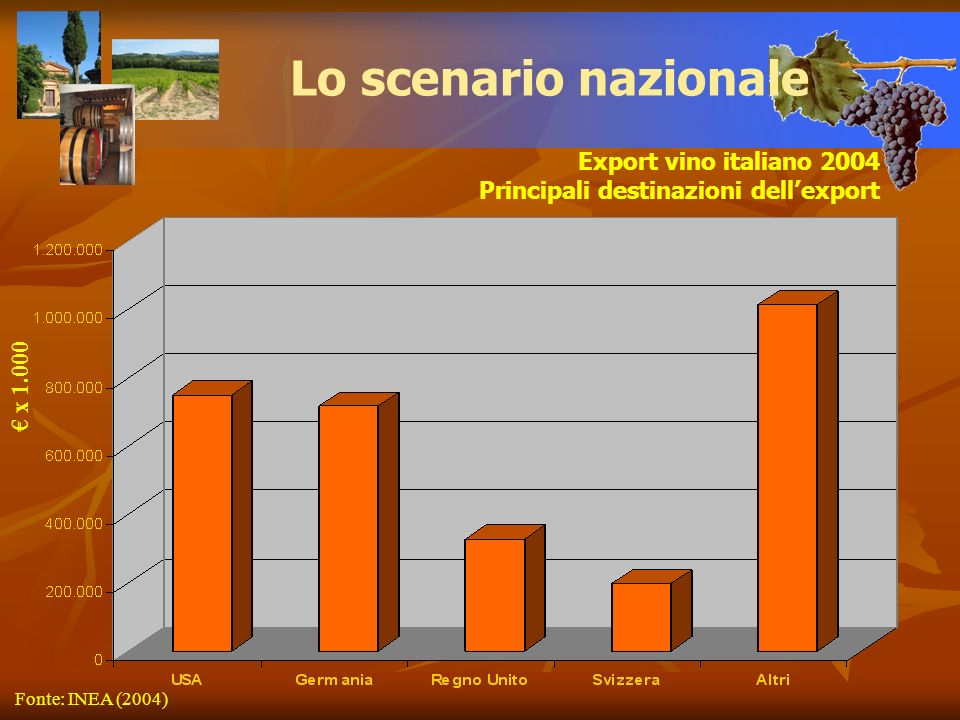 Lo scenario nazionale Export vino italiano 2004