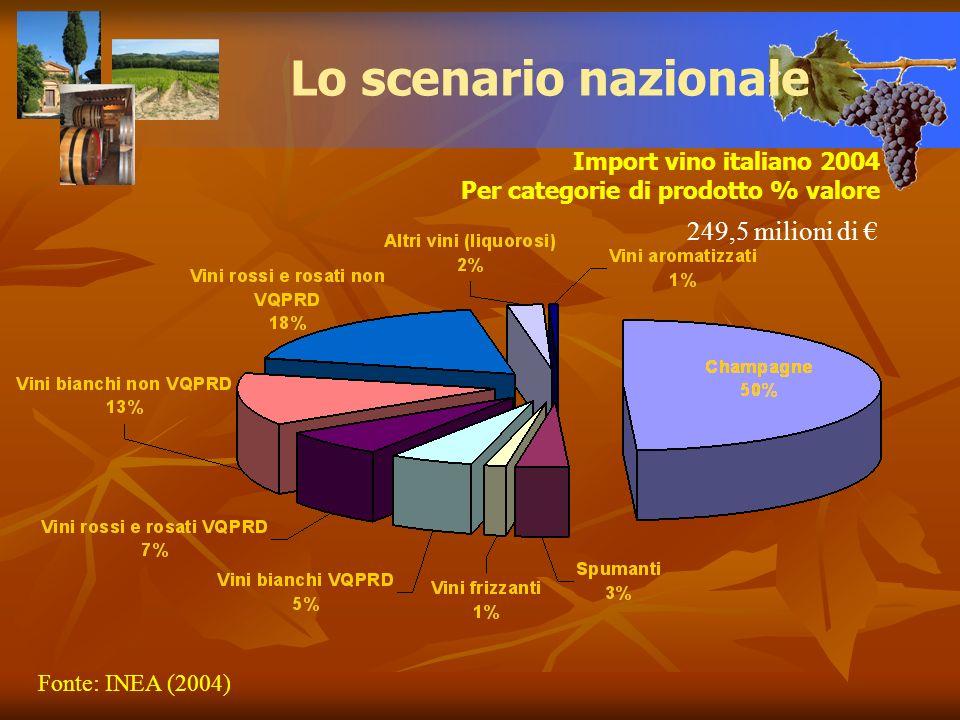 Lo scenario nazionale 249,5 milioni di € Import vino italiano 2004