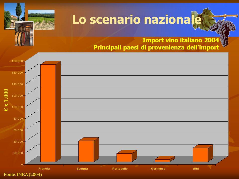 Lo scenario nazionale Import vino italiano 2004
