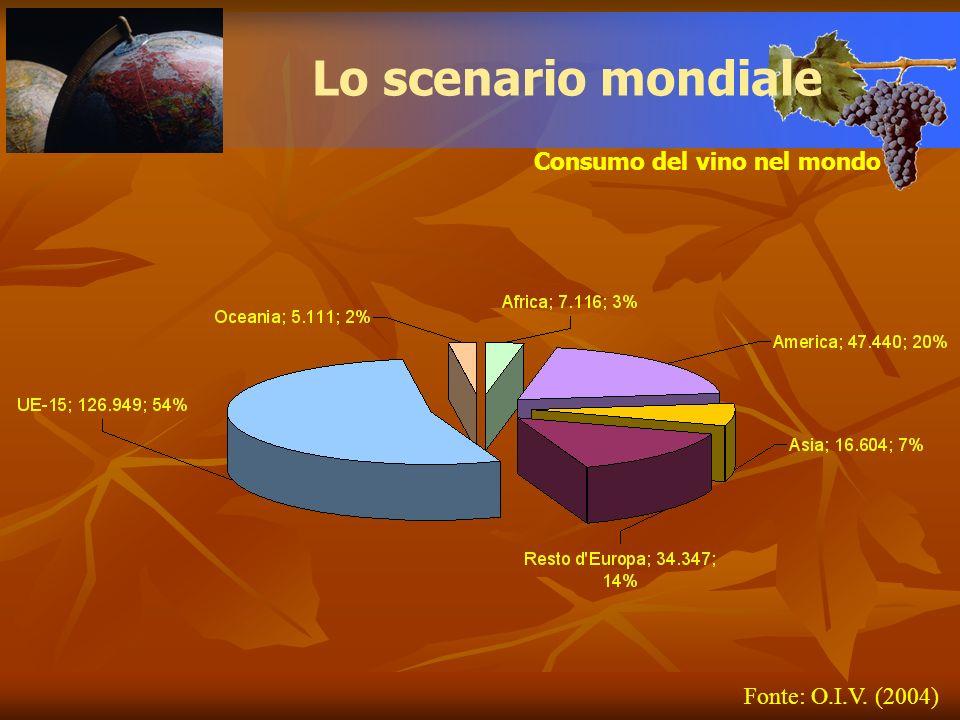 Lo scenario mondiale Consumo del vino nel mondo Fonte: O.I.V. (2004)