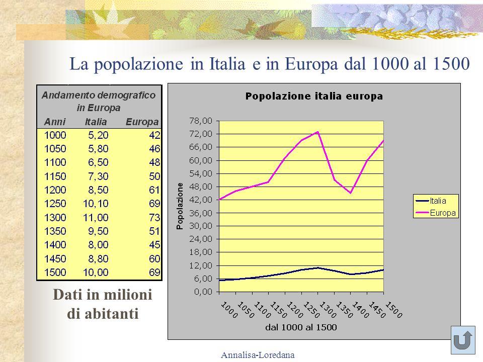 La popolazione in Italia e in Europa dal 1000 al 1500