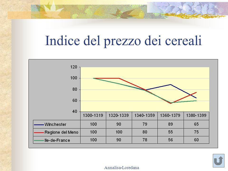Indice del prezzo dei cereali