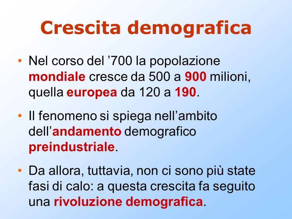 Crescita demografica Nel corso del '700 la popolazione mondiale cresce da 500 a 900 milioni, quella europea da 120 a 190.