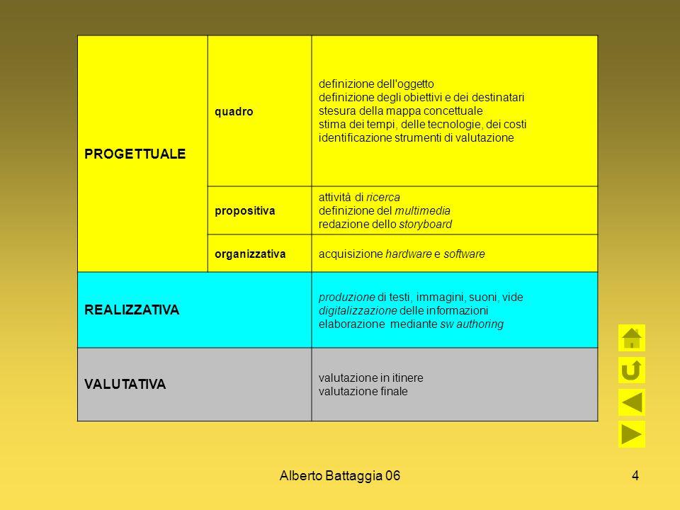PROGETTUALE REALIZZATIVA VALUTATIVA Alberto Battaggia 06 quadro