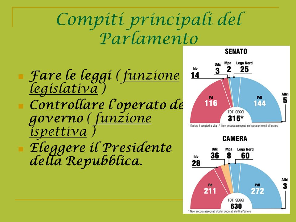 La costituzione italiana ppt video online scaricare for Parlamento italiano schema