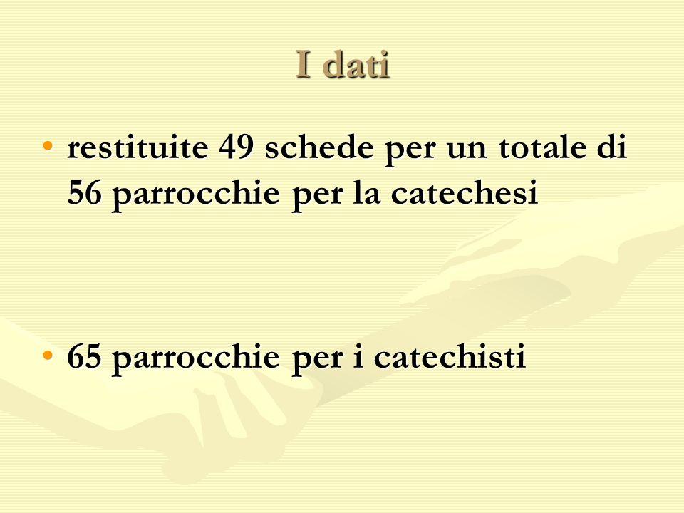 I dati restituite 49 schede per un totale di 56 parrocchie per la catechesi.