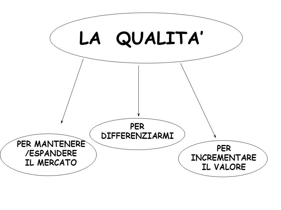LA QUALITA' PER DIFFERENZIARMI PER MANTENERE /ESPANDERE PER IL MERCATO