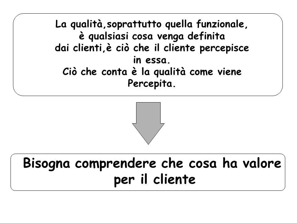 Bisogna comprendere che cosa ha valore per il cliente
