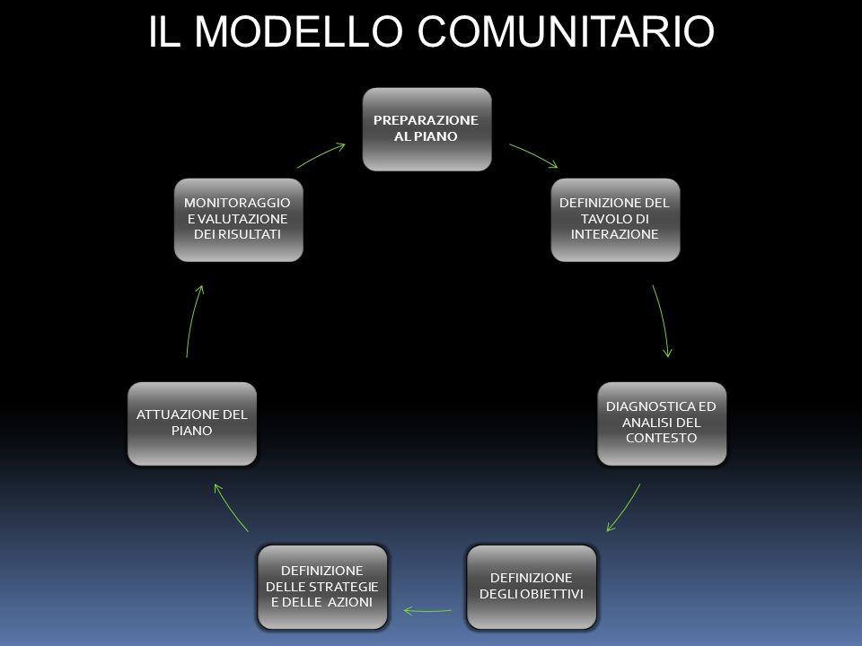 IL MODELLO COMUNITARIO