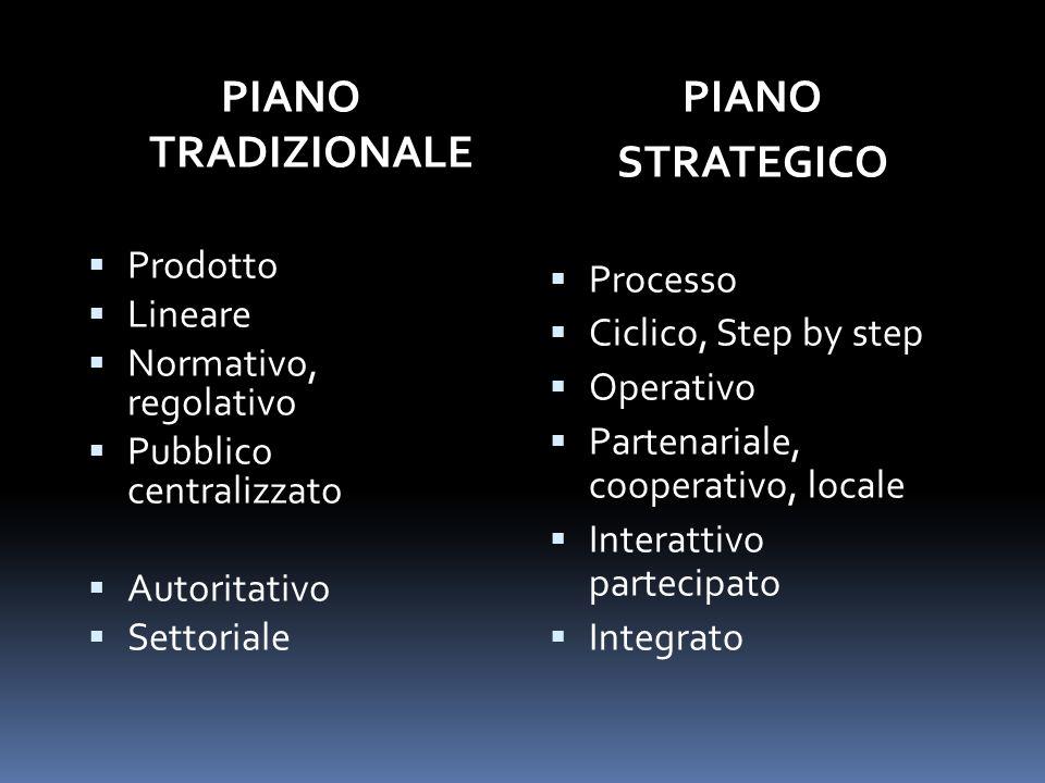 PIANO TRADIZIONALE PIANO STRATEGICO