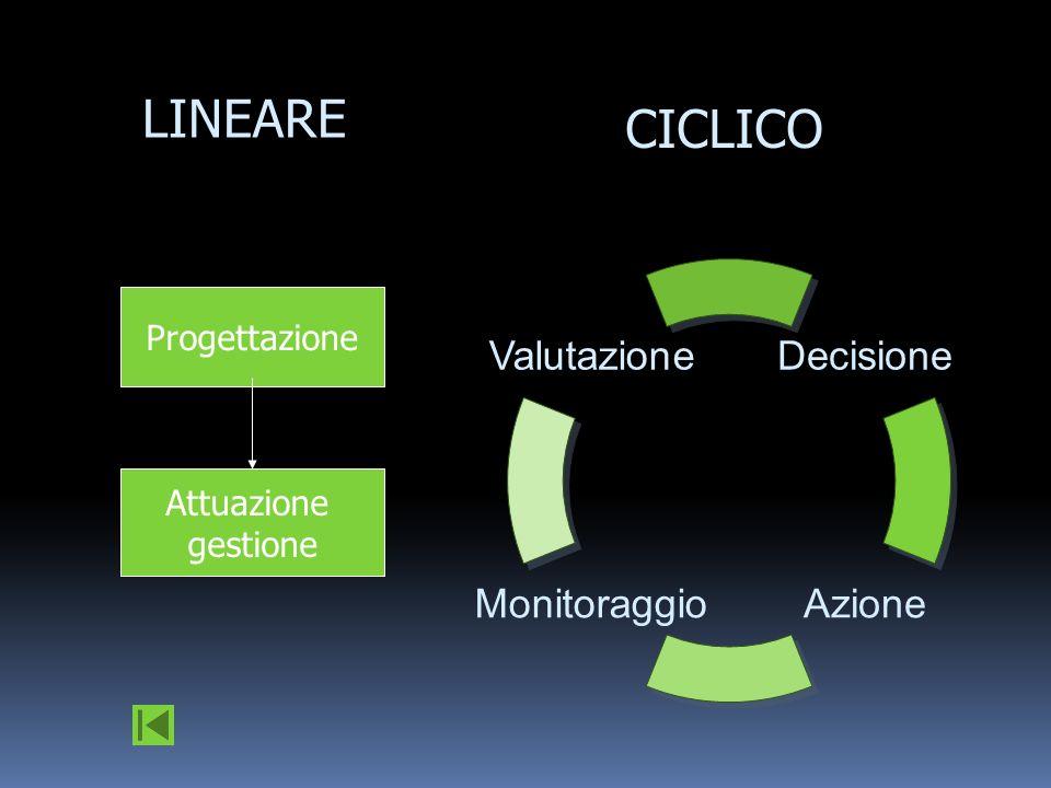 CICLICO LINEARE Valutazione Monitoraggio Azione Decisione