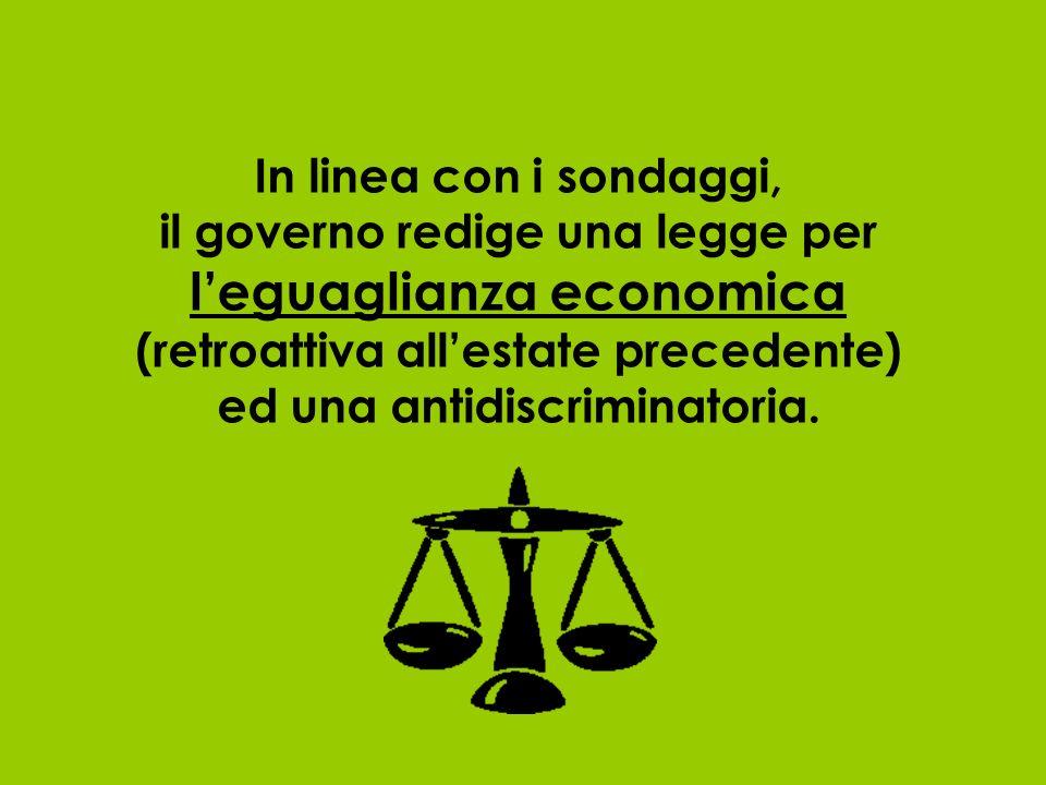 In linea con i sondaggi, il governo redige una legge per l'eguaglianza economica (retroattiva all'estate precedente) ed una antidiscriminatoria.