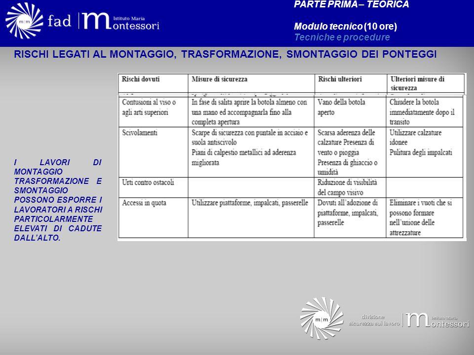 RISCHI LEGATI AL MONTAGGIO, TRASFORMAZIONE, SMONTAGGIO DEI PONTEGGI