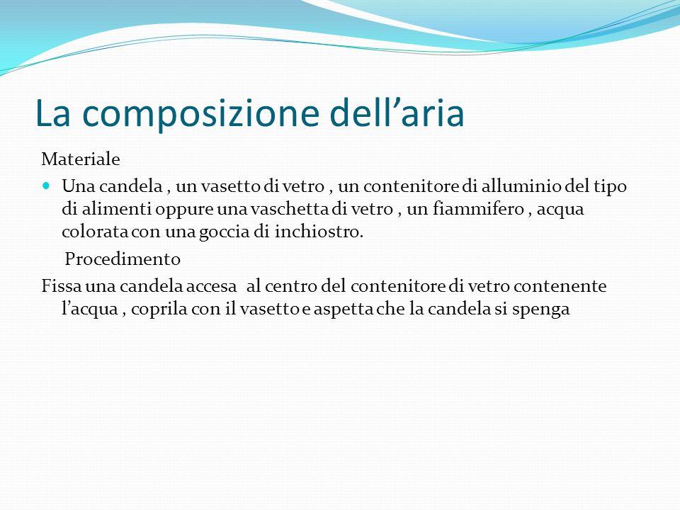 La composizione dell'aria