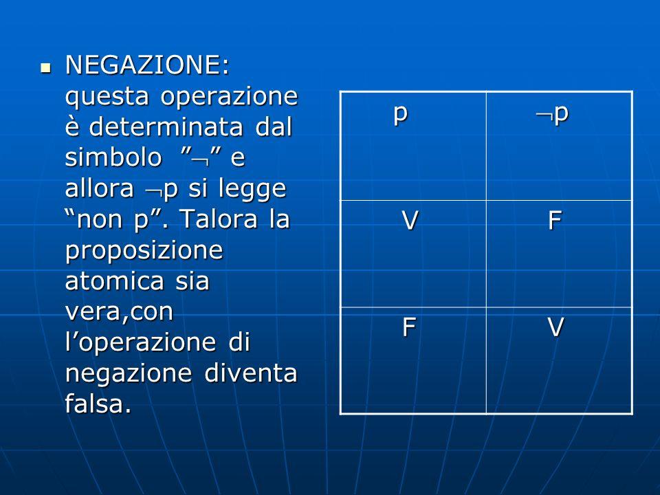 NEGAZIONE: questa operazione è determinata dal simbolo   e allora p si legge non p . Talora la proposizione atomica sia vera,con l'operazione di negazione diventa falsa.