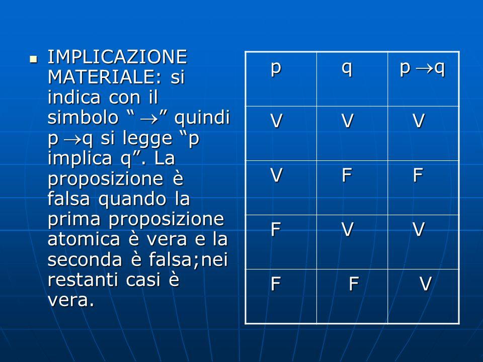 IMPLICAZIONE MATERIALE: si indica con il simbolo  quindi pq si legge p implica q . La proposizione è falsa quando la prima proposizione atomica è vera e la seconda è falsa;nei restanti casi è vera.