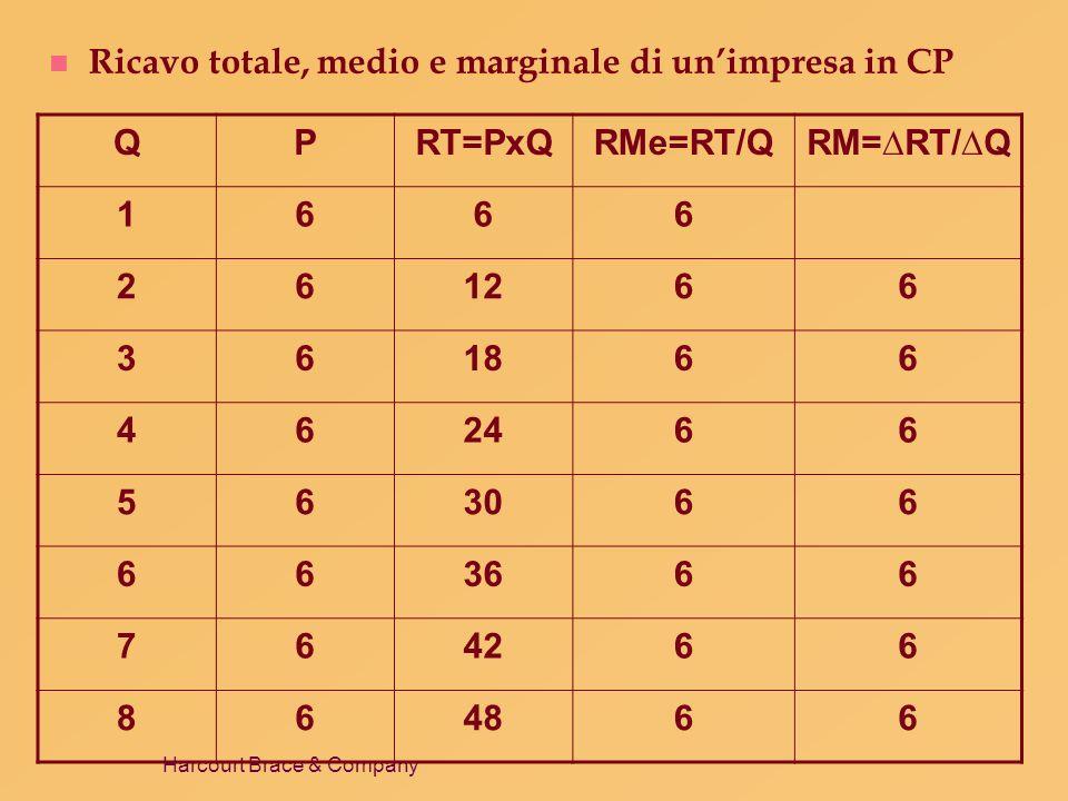 Ricavo totale, medio e marginale di un'impresa in CP