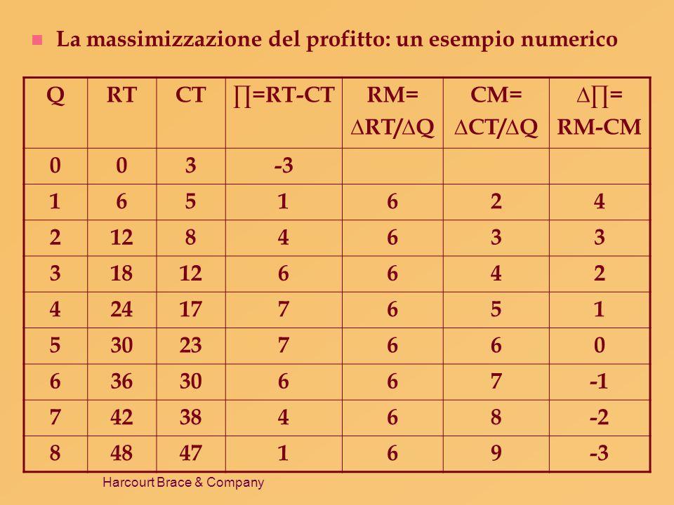 La massimizzazione del profitto: un esempio numerico