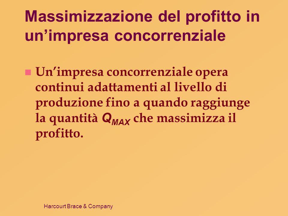 Massimizzazione del profitto in un'impresa concorrenziale