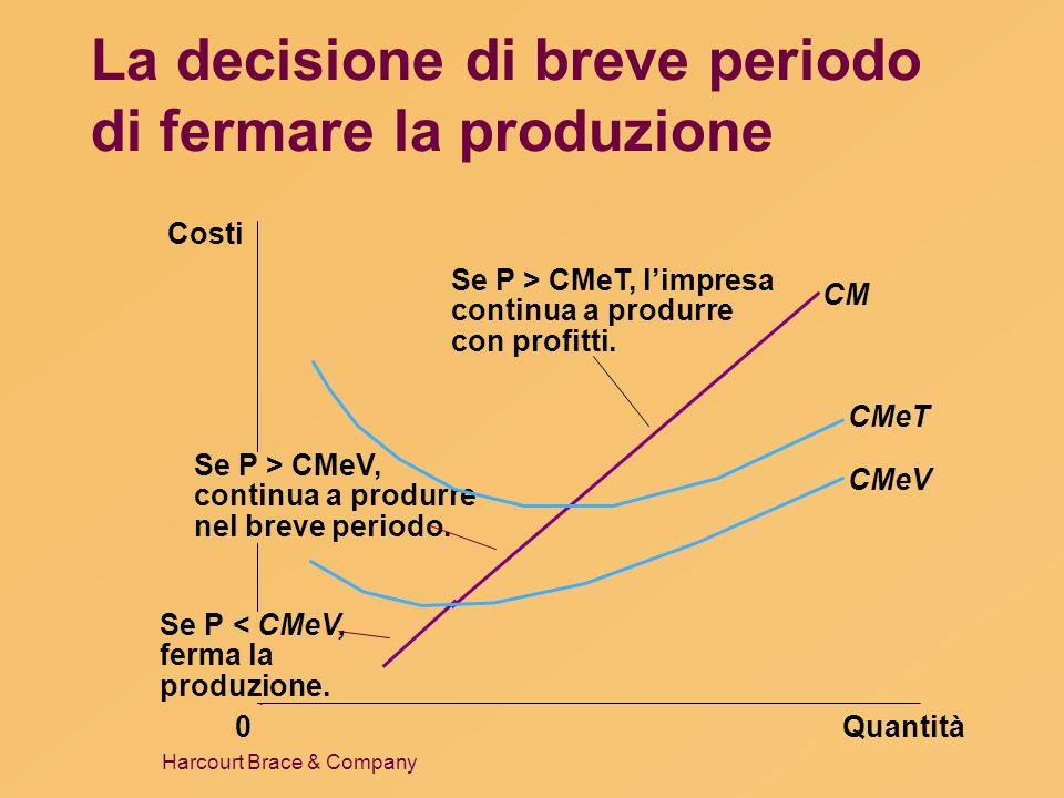 La decisione di breve periodo di fermare la produzione