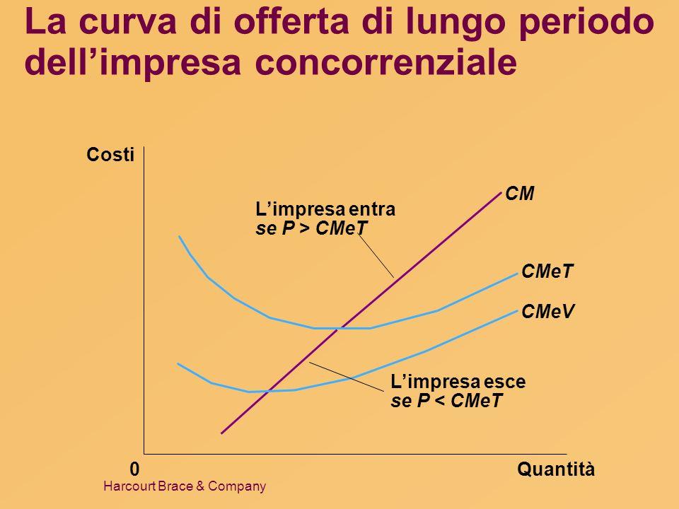 La curva di offerta di lungo periodo dell'impresa concorrenziale