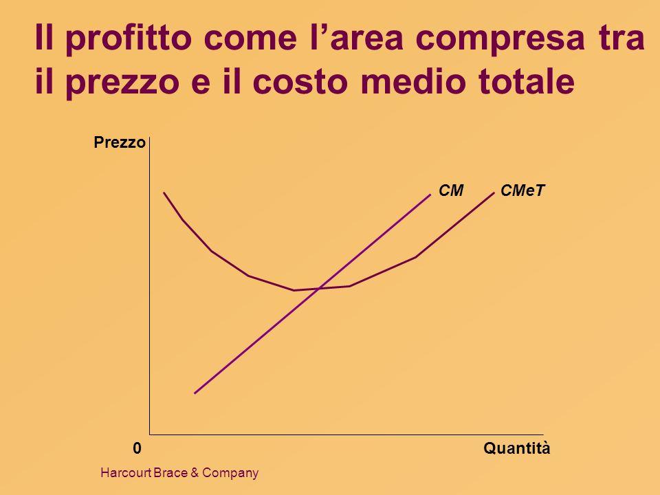 Il profitto come l'area compresa tra il prezzo e il costo medio totale