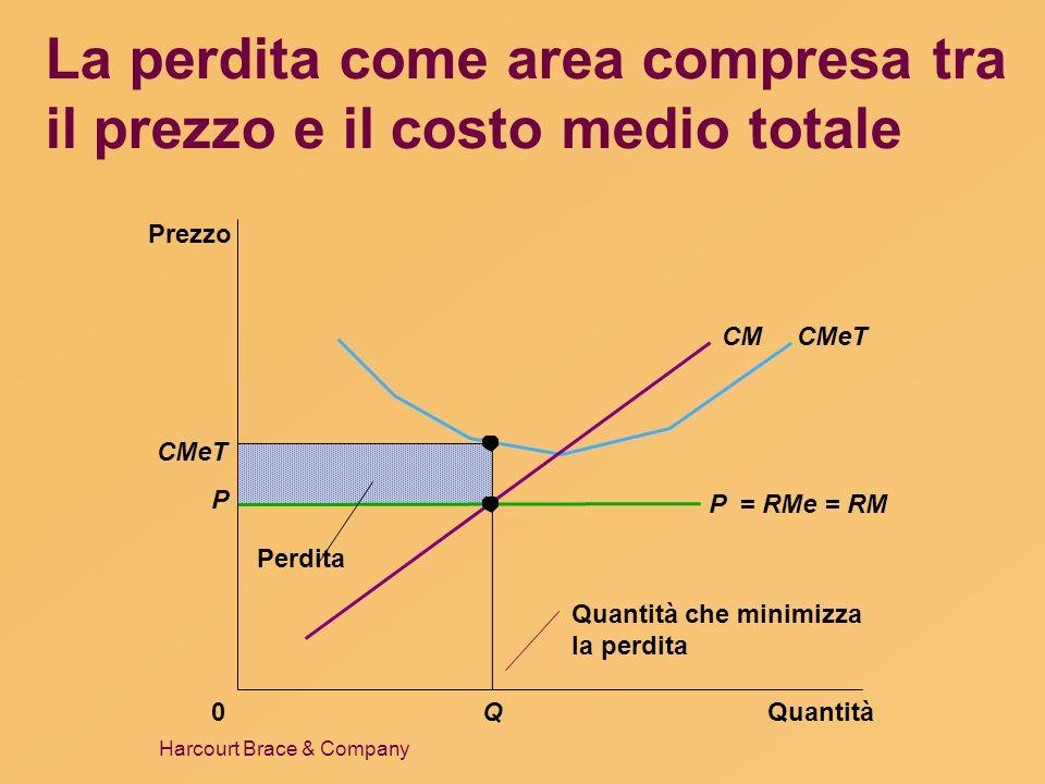 La perdita come area compresa tra il prezzo e il costo medio totale
