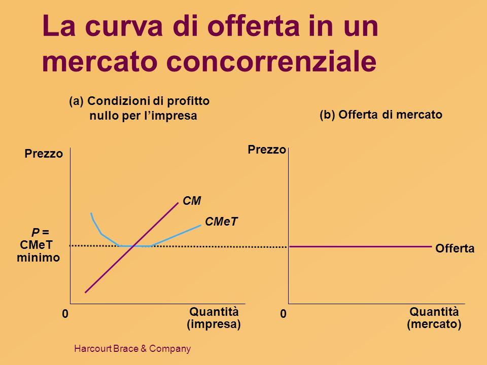 La curva di offerta in un mercato concorrenziale