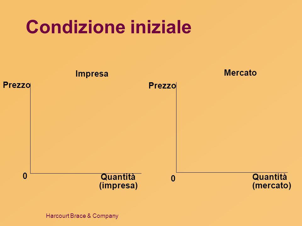Condizione iniziale Impresa Mercato Prezzo Prezzo Quantità (impresa)