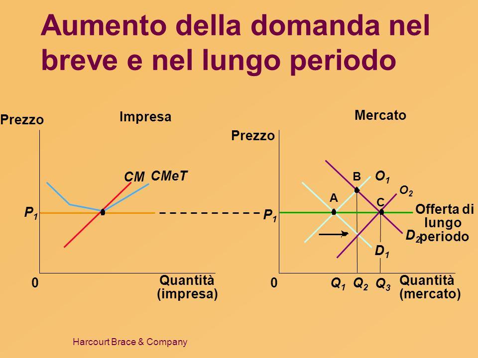 Aumento della domanda nel breve e nel lungo periodo