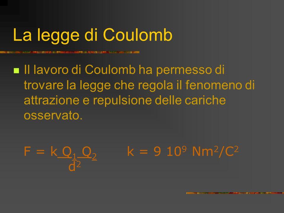 La legge di Coulomb Il lavoro di Coulomb ha permesso di trovare la legge che regola il fenomeno di attrazione e repulsione delle cariche osservato.