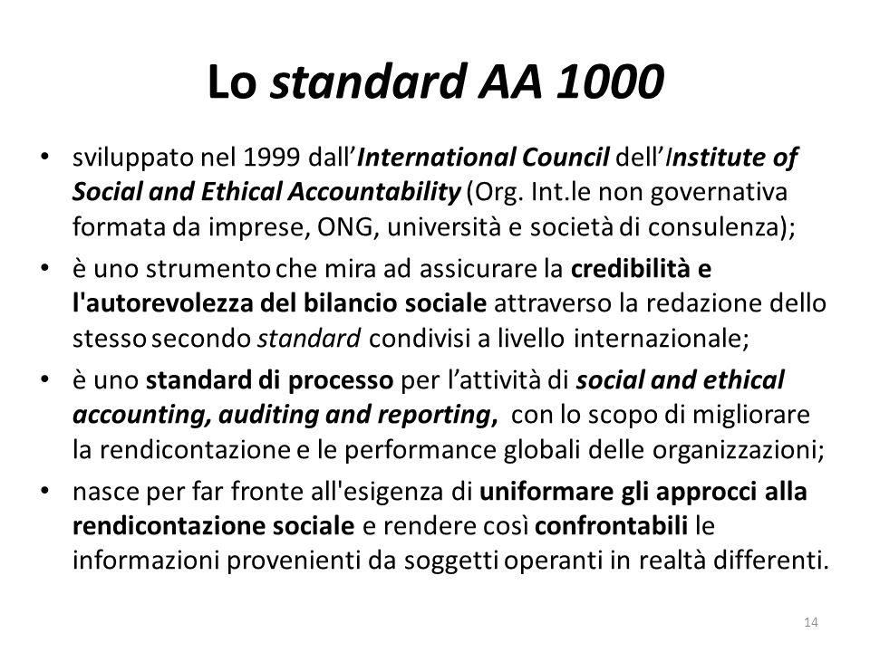 Lo standard AA 1000