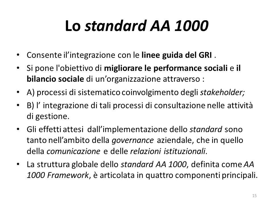 Lo standard AA 1000 Consente il'integrazione con le linee guida del GRI .