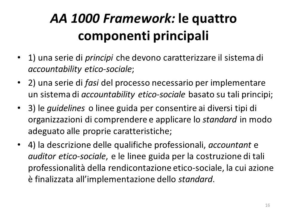 AA 1000 Framework: le quattro componenti principali
