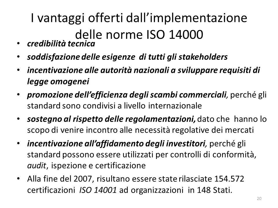 I vantaggi offerti dall'implementazione delle norme ISO 14000
