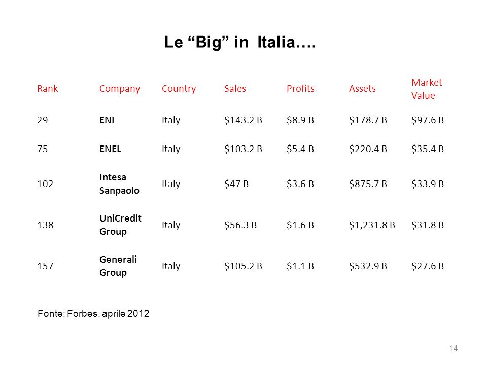 Le Big in Italia…. Rank Company Country Sales Profits Assets