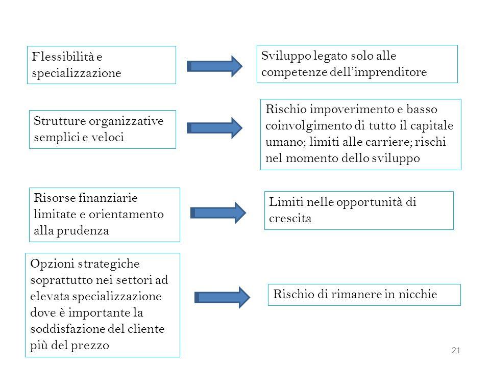 Flessibilità e specializzazione