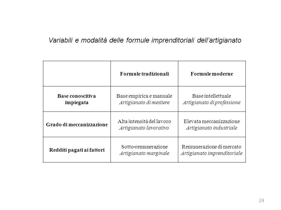 Variabili e modalità delle formule imprenditoriali dell'artigianato