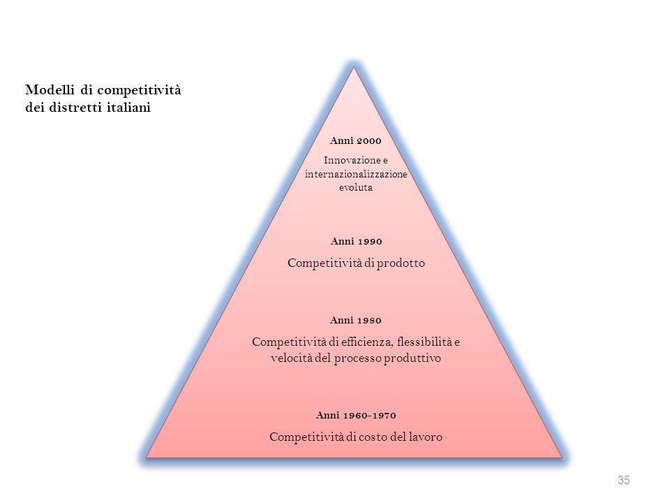 Modelli di competitività dei distretti italiani