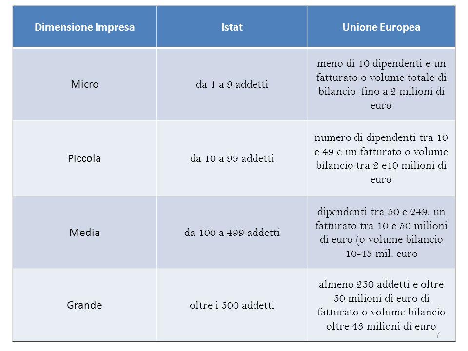 Dimensione Impresa Istat. Unione Europea. Micro. da 1 a 9 addetti.