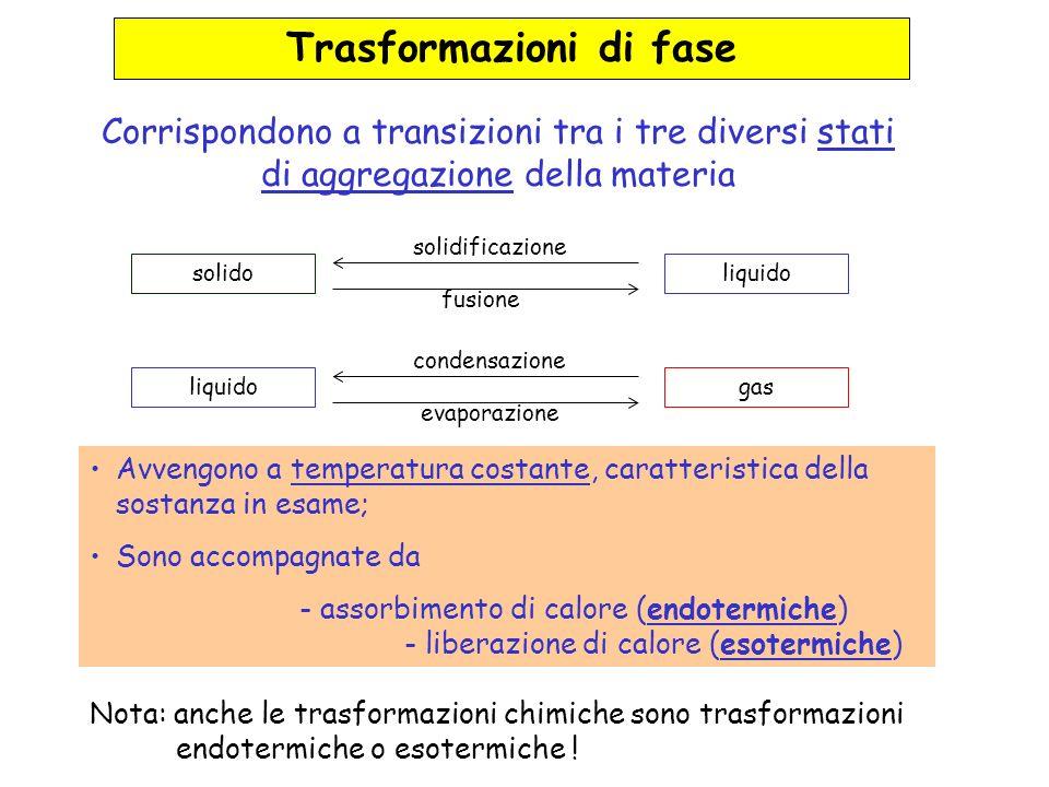 Trasformazioni di fase