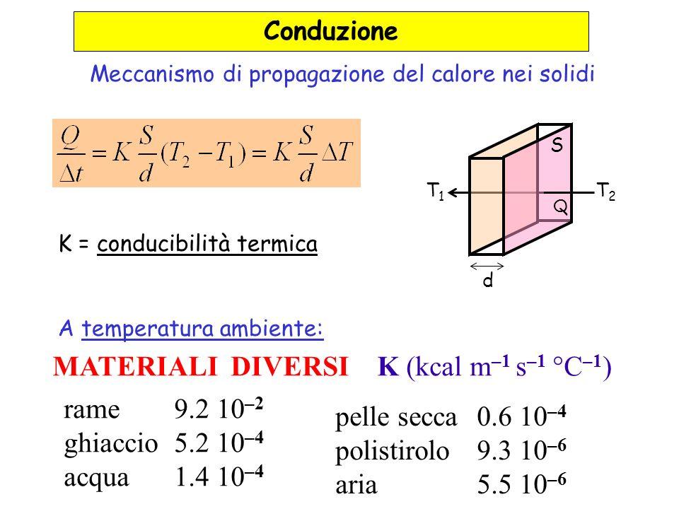 Meccanismo di propagazione del calore nei solidi