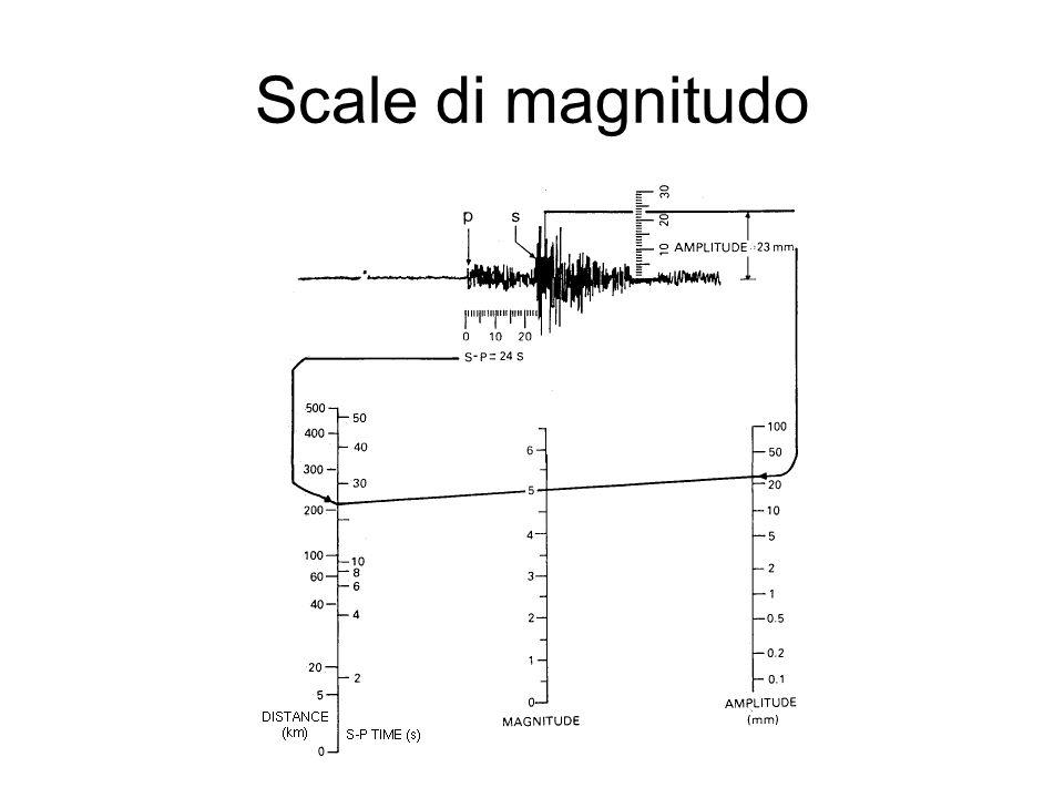 Scale di magnitudo
