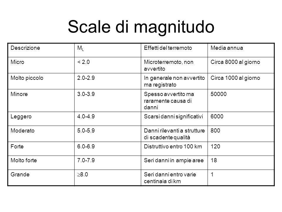 Scale di magnitudo Descrizione ML Effetti del terremoto Media annua