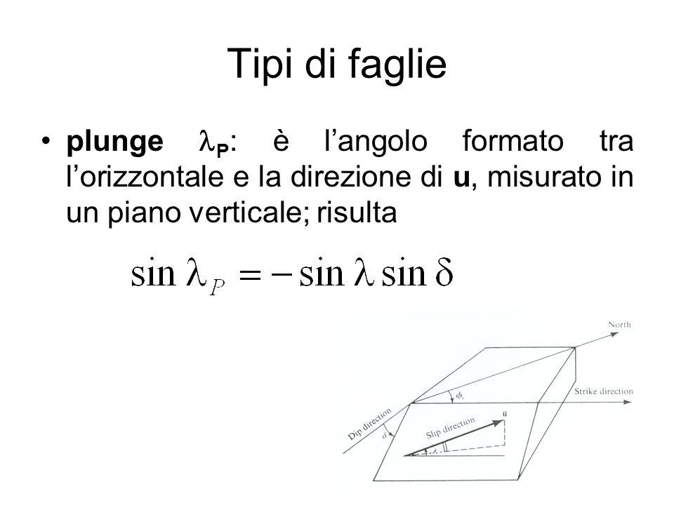 Tipi di faglie plunge P: è l'angolo formato tra l'orizzontale e la direzione di u, misurato in un piano verticale; risulta.