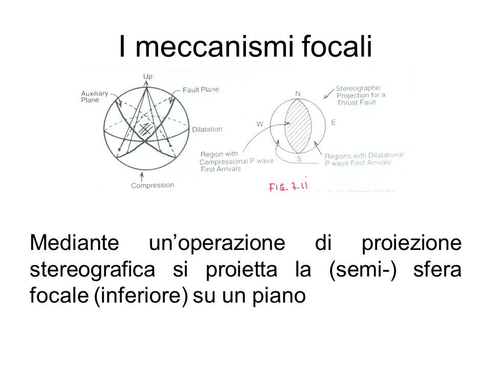 I meccanismi focali Mediante un'operazione di proiezione stereografica si proietta la (semi-) sfera focale (inferiore) su un piano.